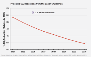 Chart of Projected CO2 reductions from the Baker-Shultz Plan