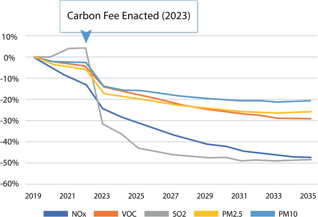 chart of Carbon Fees affect on pollutants